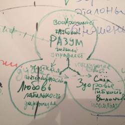 ИИИклуб  «Совершенный Человек. Методология самопостижения. Диагностика. Карты Мира и человека»